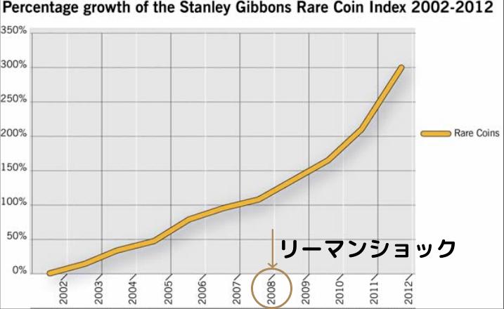 イギリスのレアコイン指数