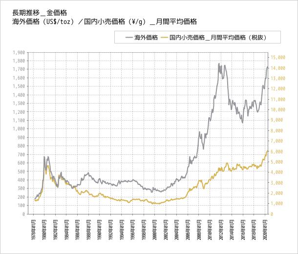 金の価格推移