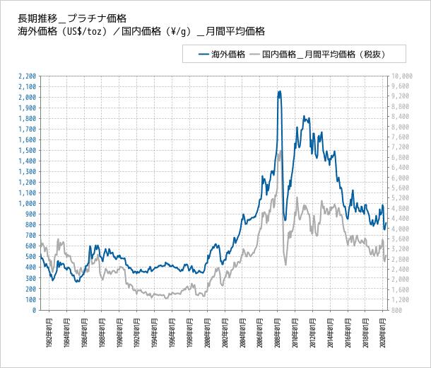 プラチナの価格推移
